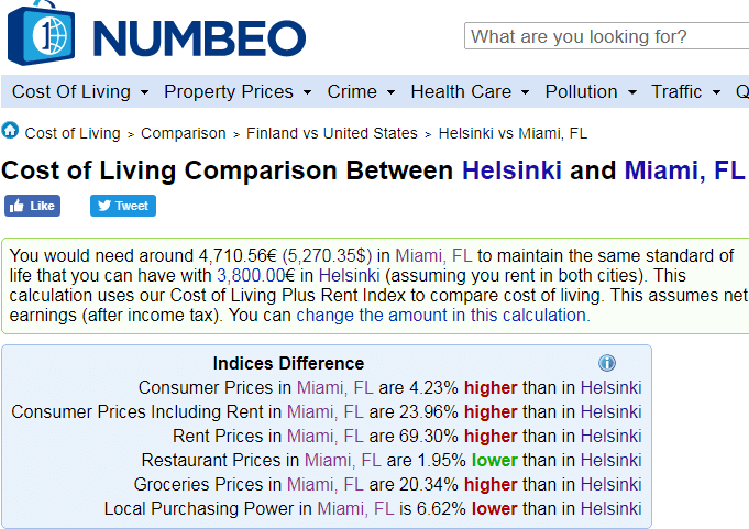 cost of living comparison between helsinki and miami